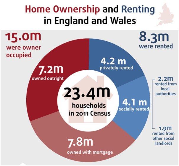 nieruchomosci-uk-infografika