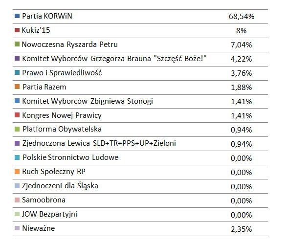 prawybory-ASBIRO-wyniki